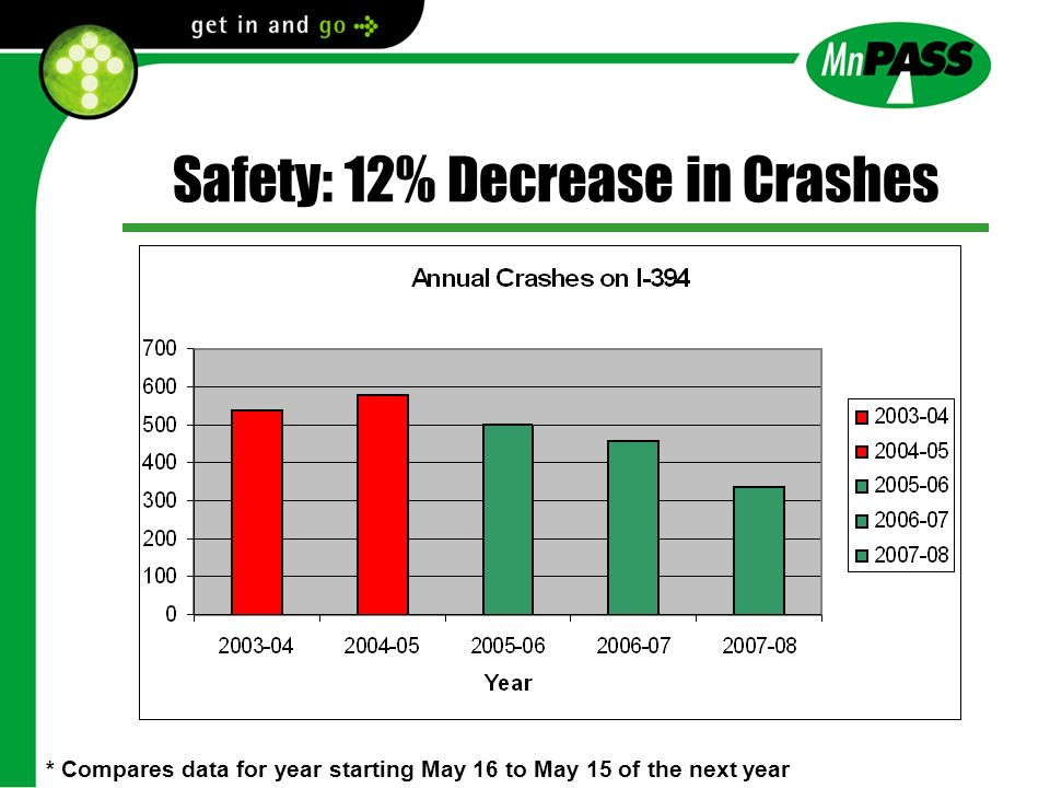 Safety: 12% Decrease in Crashes Average 2003-05 =560 * Compares data for year starting May 16 to May 15 of the next year