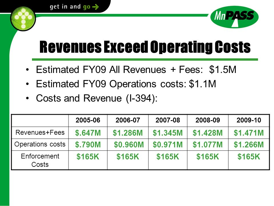 Revenues Exceed Operating Costs Estimated FY09 All Revenues + Fees: $1.5M Estimated FY09 Operations costs: $1.1M Costs and Revenue (I-394): 2005-062006-072007-082008-092009-10 Revenues+Fees $.647M$1.286M$1.345M$1.428M$1.471M Operations costs $.790M $0.960M$0.971M$1.077M$1.266M Enforcement Costs $165K