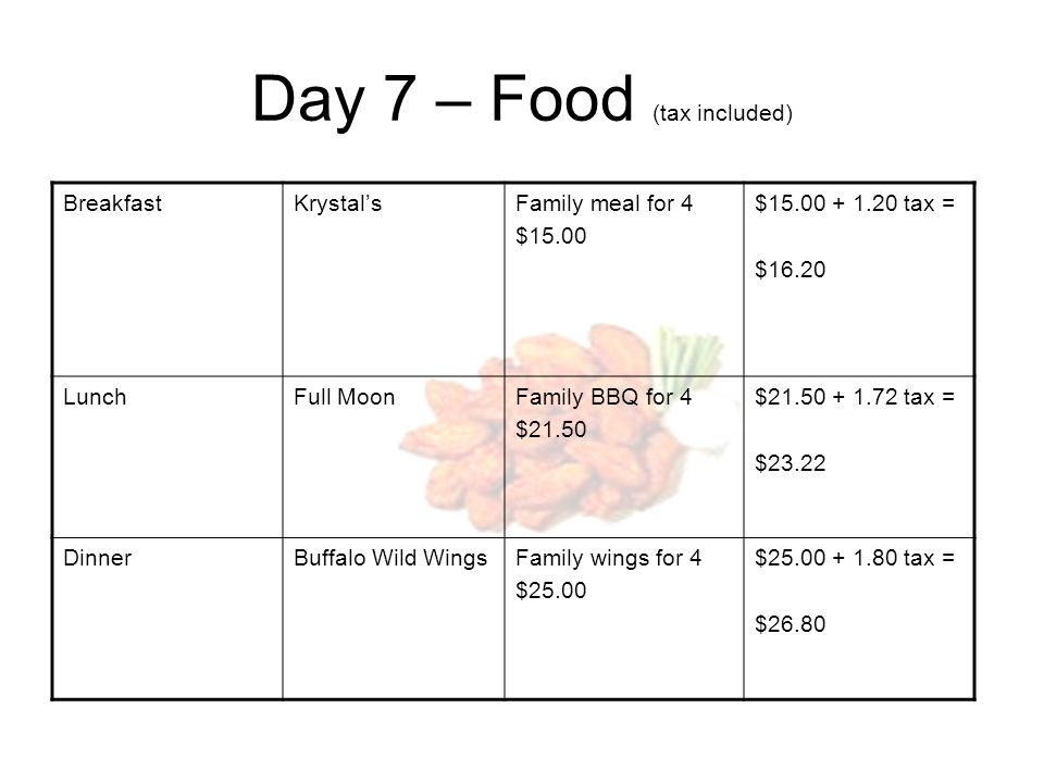 Day 7 – Food (tax included) BreakfastKrystalsFamily meal for 4 $15.00 $15.00 + 1.20 tax = $16.20 LunchFull MoonFamily BBQ for 4 $21.50 $21.50 + 1.72 tax = $23.22 DinnerBuffalo Wild WingsFamily wings for 4 $25.00 $25.00 + 1.80 tax = $26.80