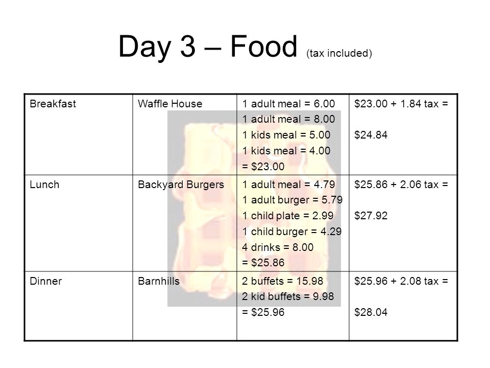 Day 3 – Food (tax included) BreakfastWaffle House1 adult meal = 6.00 1 adult meal = 8.00 1 kids meal = 5.00 1 kids meal = 4.00 = $23.00 $23.00 + 1.84 tax = $24.84 LunchBackyard Burgers1 adult meal = 4.79 1 adult burger = 5.79 1 child plate = 2.99 1 child burger = 4.29 4 drinks = 8.00 = $25.86 $25.86 + 2.06 tax = $27.92 DinnerBarnhills2 buffets = 15.98 2 kid buffets = 9.98 = $25.96 $25.96 + 2.08 tax = $28.04