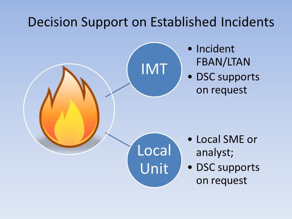 Decision Support on Established Incidents IMT Incident FBAN/LTAN DSC supports on request Local Unit Local SME or analyst; DSC supports on request