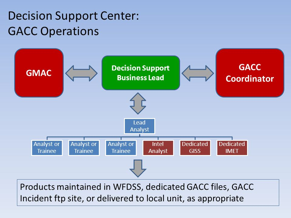 Decision Support Center: GACC Operations Lead Analyst Analyst or Trainee Intel Analyst Dedicated GISS Dedicated IMET GMAC Decision Support Business Lead Products maintained in WFDSS, dedicated GACC files, GACC Incident ftp site, or delivered to local unit, as appropriate GACC Coordinator