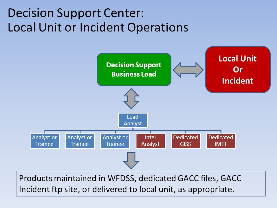 Decision Support Center: Local Unit or Incident Operations Lead Analyst Analyst or Trainee Intel Analyst Dedicated GISS Dedicated IMET Decision Support Business Lead Products maintained in WFDSS, dedicated GACC files, GACC Incident ftp site, or delivered to local unit, as appropriate.