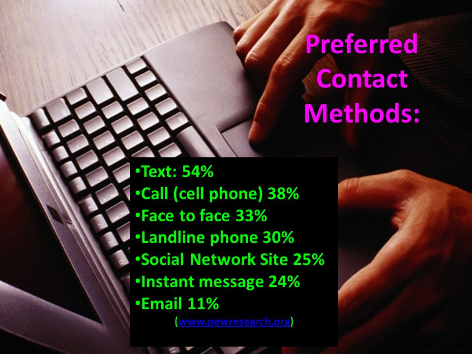 Preferred Contact Methods: Text: 54% Call (cell phone) 38% Face to face 33% Landline phone 30% Social Network Site 25% Instant message 24% Email 11% (www.pewresearch.org)www.pewresearch.org