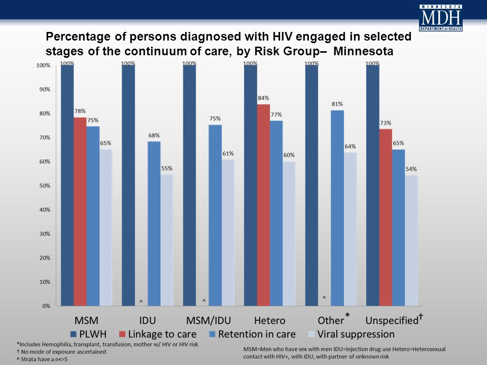 Percentage of persons diagnosed with HIV engaged in selected stages of the continuum of care, by Risk Group– Minnesota