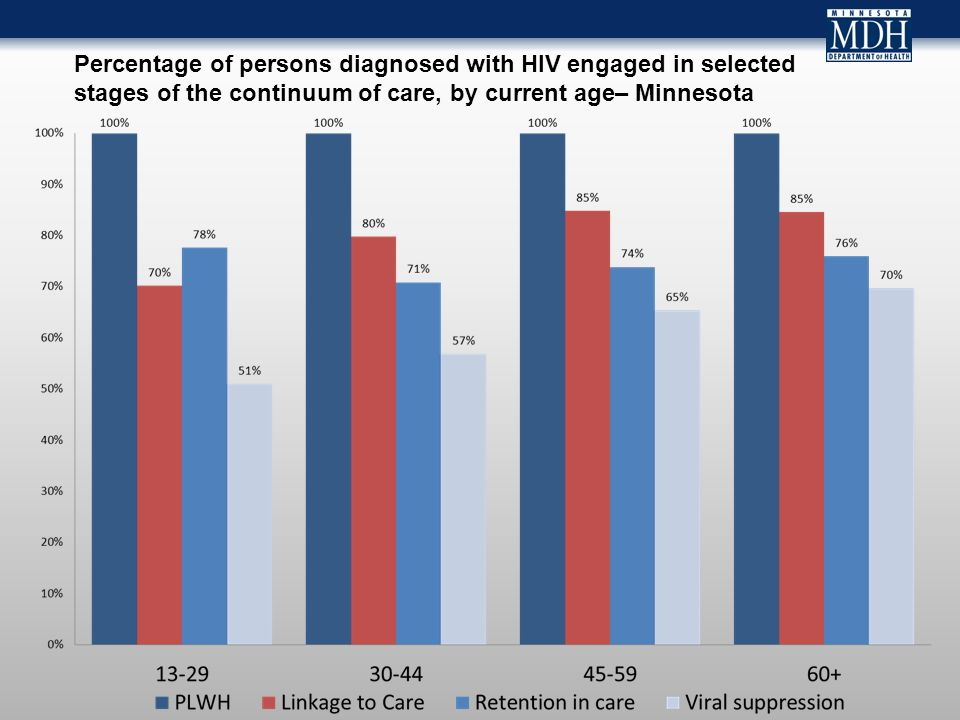 Percentage of persons diagnosed with HIV engaged in selected stages of the continuum of care, by current age– Minnesota