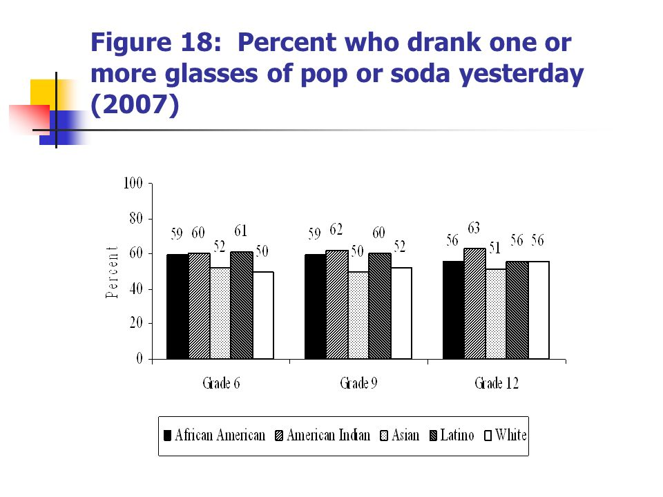 Figure 18: Percent who drank one or more glasses of pop or soda yesterday (2007)