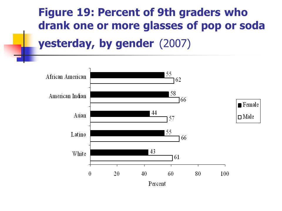 Figure 19: Percent of 9th graders who drank one or more glasses of pop or soda yesterday, by gender (2007)