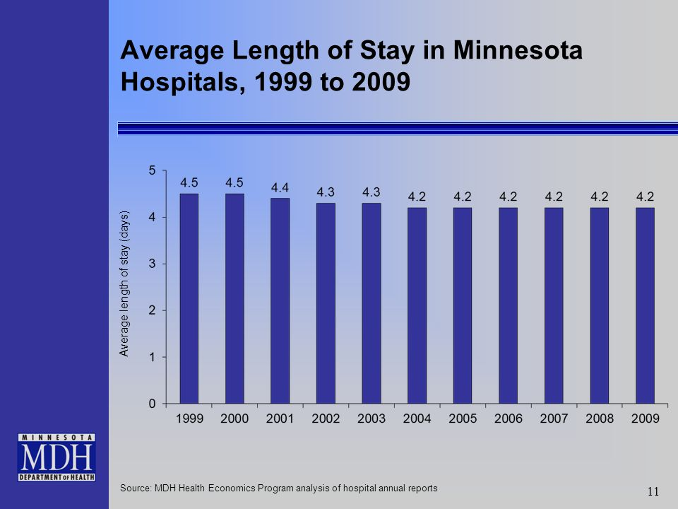11 Source: MDH Health Economics Program analysis of hospital annual reports Average Length of Stay in Minnesota Hospitals, 1999 to 2009 Average length of stay (days)