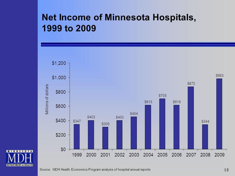 18 Source: MDH Health Economics Program analysis of hospital annual reports Net Income of Minnesota Hospitals, 1999 to 2009 Millions of dollars