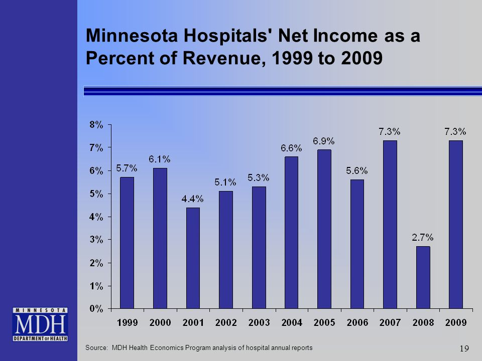 19 Minnesota Hospitals Net Income as a Percent of Revenue, 1999 to 2009 Source: MDH Health Economics Program analysis of hospital annual reports