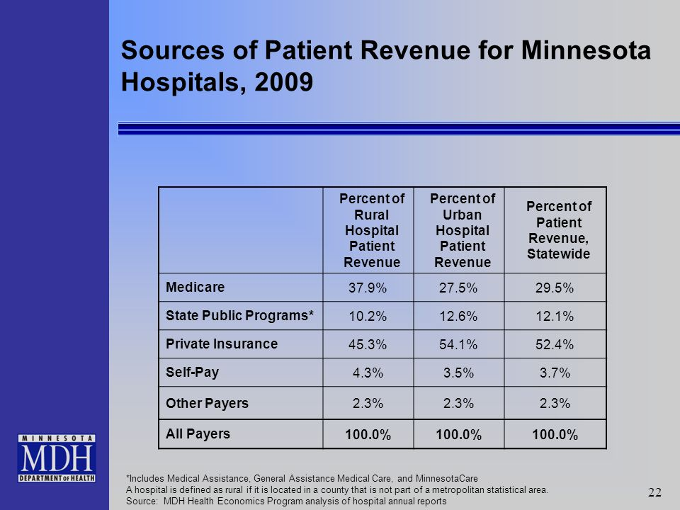 22 *Includes Medical Assistance, General Assistance Medical Care, and MinnesotaCare A hospital is defined as rural if it is located in a county that is not part of a metropolitan statistical area.