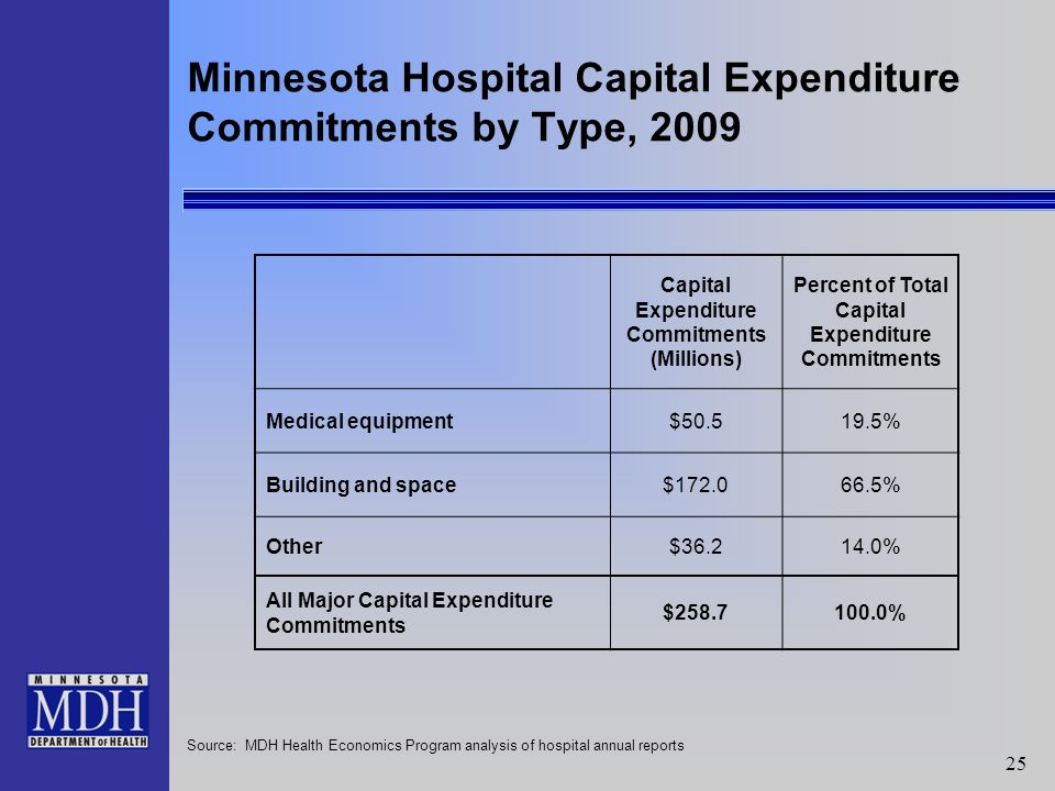 25 Minnesota Hospital Capital Expenditure Commitments by Type, 2009 Capital Expenditure Commitments (Millions) Percent of Total Capital Expenditure Commitments Medical equipment$50.519.5% Building and space$172.066.5% Other$36.214.0% All Major Capital Expenditure Commitments $258.7100.0% Source: MDH Health Economics Program analysis of hospital annual reports