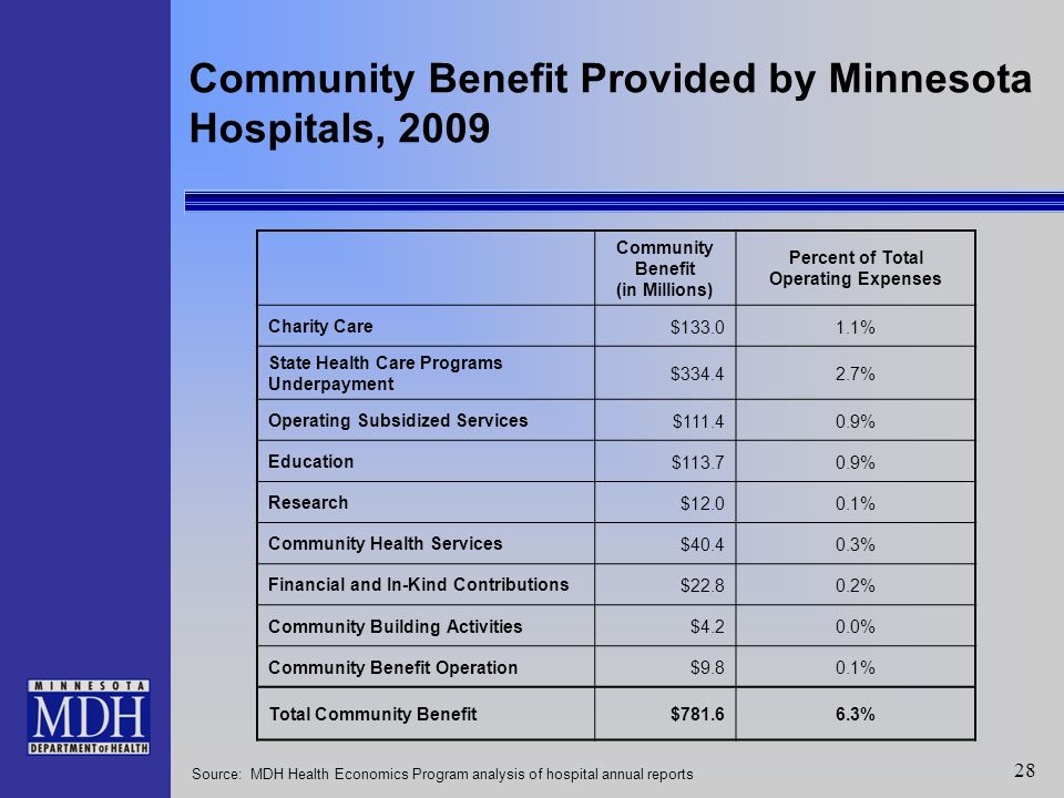 28 Community Benefit Provided by Minnesota Hospitals, 2009 Community Benefit (in Millions) Percent of Total Operating Expenses Charity Care $133.01.1% State Health Care Programs Underpayment $334.42.7% Operating Subsidized Services $111.40.9% Education $113.70.9% Research $12.00.1% Community Health Services $40.40.3% Financial and In-Kind Contributions $22.80.2% Community Building Activities $4.20.0% Community Benefit Operation $9.80.1% Total Community Benefit $781.66.3% Source: MDH Health Economics Program analysis of hospital annual reports