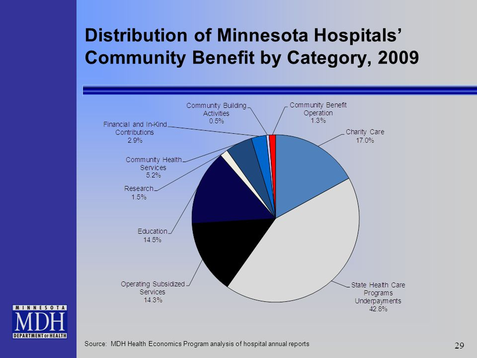 29 Distribution of Minnesota Hospitals Community Benefit by Category, 2009 Source: MDH Health Economics Program analysis of hospital annual reports