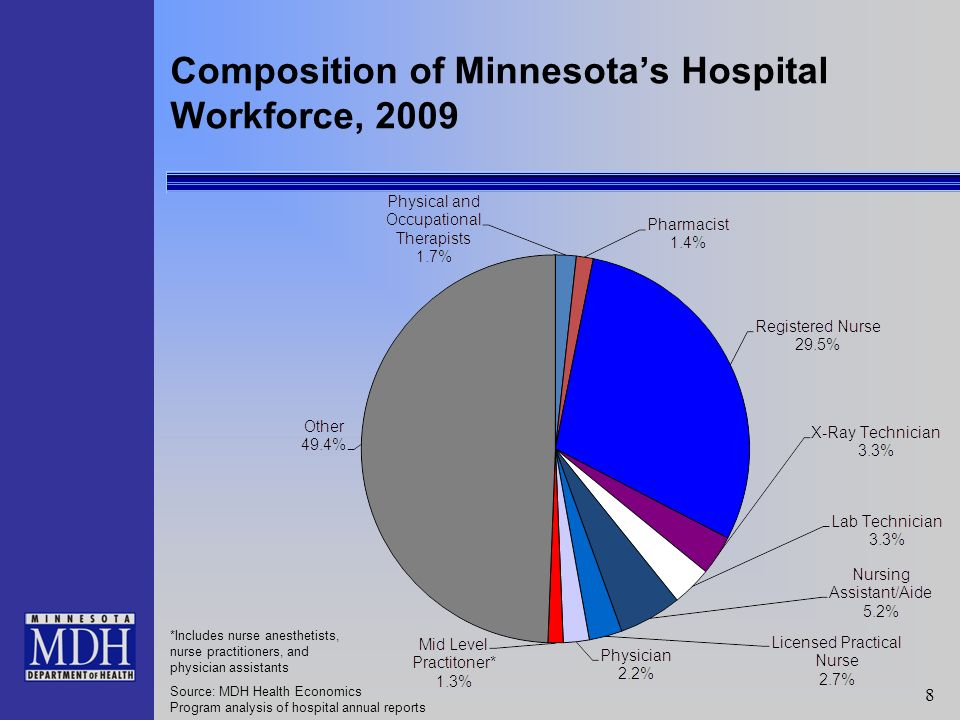 8 *Includes nurse anesthetists, nurse practitioners, and physician assistants Source: MDH Health Economics Program analysis of hospital annual reports Composition of Minnesotas Hospital Workforce, 2009