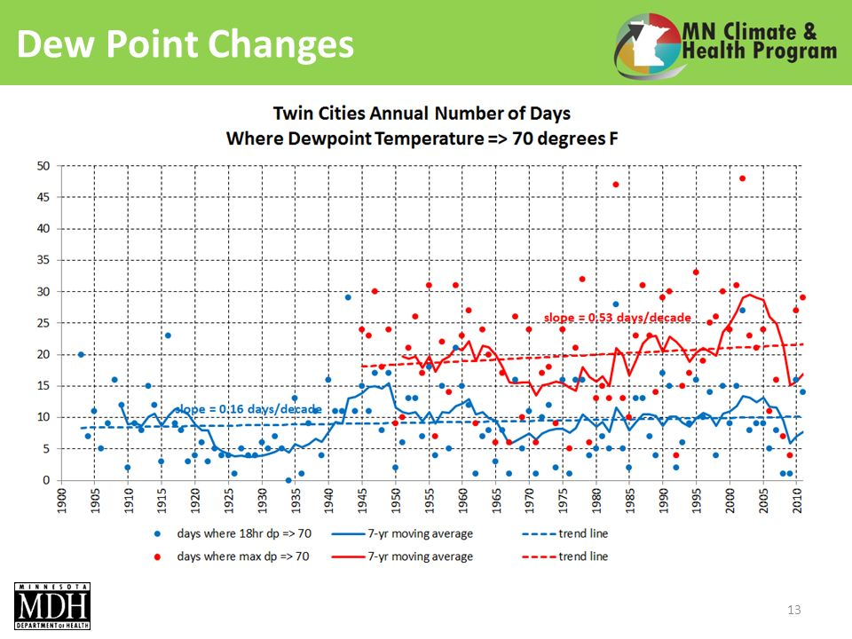 Dew Point Changes 13