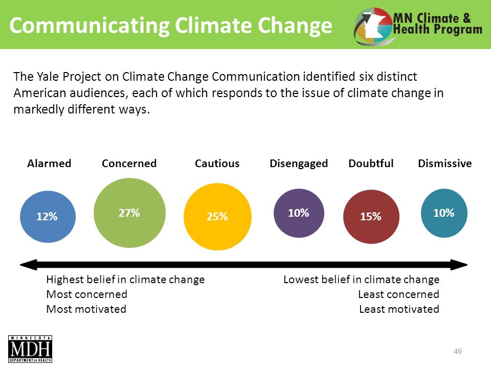 Communicating Climate Change 46 The Yale Project on Climate Change Communication identified six distinct American audiences, each of which responds to the issue of climate change in markedly different ways.