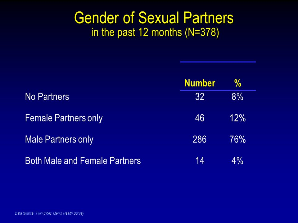 Data Source: Twin Cities Mens Health Survey Gender of Sexual Partners in the past 12 months (N=378) Number% No Partners328% Female Partners only4612% Male Partners only28676% Both Male and Female Partners144%