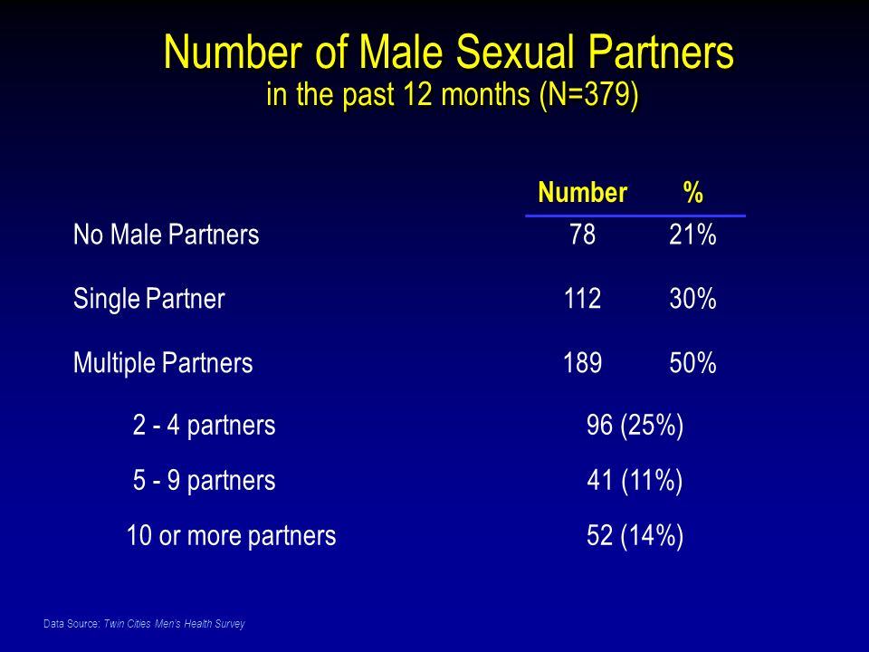 Data Source: Twin Cities Mens Health Survey Number of Male Sexual Partners in the past 12 months (N=379) Number% No Male Partners7821% Single Partner11230% Multiple Partners18950% 2 - 4 partners96 (25%) 5 - 9 partners41 (11%) 10 or more partners52 (14%)
