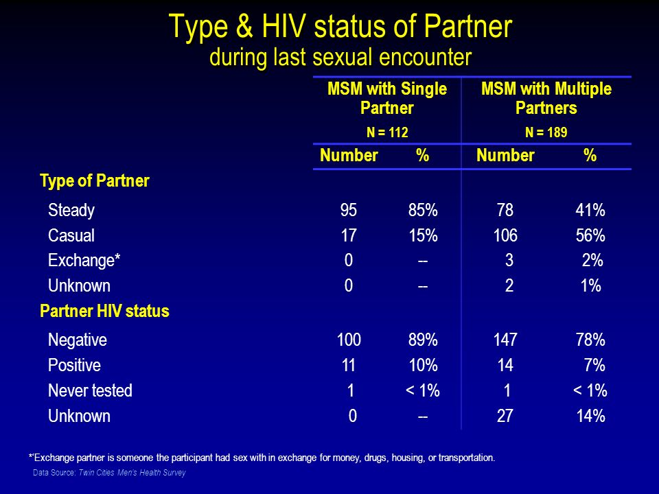 Data Source: Twin Cities Mens Health Survey Type & HIV status of Partner during last sexual encounter MSM with Single Partner N = 112 MSM with Multiple Partners N = 189 Number% % Type of Partner Steady9585%7841% Casual1715%10656% Exchange*0-- 3 2% Unknown0-- 21% Partner HIV status Negative10089%14778% Positive1110%14 7% Never tested 1< 1% 1 Unknown 0--2714% *Exchange partner is someone the participant had sex with in exchange for money, drugs, housing, or transportation.