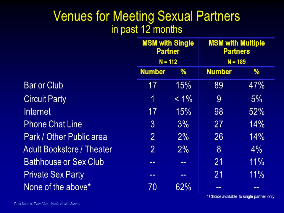Data Source: Twin Cities Mens Health Survey Venues for Meeting Sexual Partners in past 12 months MSM with Single Partner N = 112 MSM with Multiple Partners N = 189 Number% % Bar or Club1715%8947% Circuit Party1< 1%95% Internet1715%9852% Phone Chat Line33%2714% Park / Other Public area22%2614% Adult Bookstore / Theater22%84% Bathhouse or Sex Club-- 2111% Private Sex Party-- 2111% None of the above*7062%-- * Choice available to single partner only