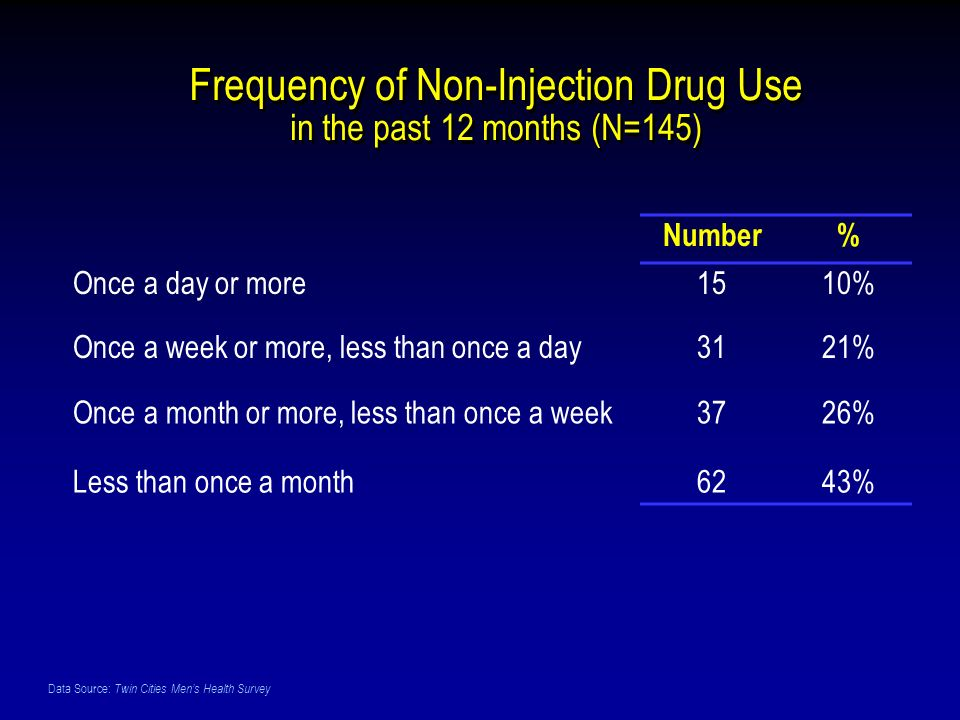 Data Source: Twin Cities Mens Health Survey Frequency of Non-Injection Drug Use in the past 12 months (N=145) Number% Once a day or more1510% Once a week or more, less than once a day3121% Once a month or more, less than once a week3726% Less than once a month6243%