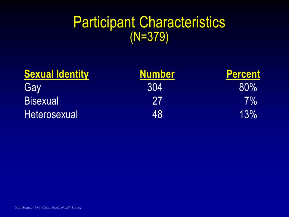 Data Source: Twin Cities Mens Health Survey Sexual IdentityNumberPercent Gay 304 80% Bisexual 27 7% Heterosexual 48 13% Participant Characteristics (N=379)