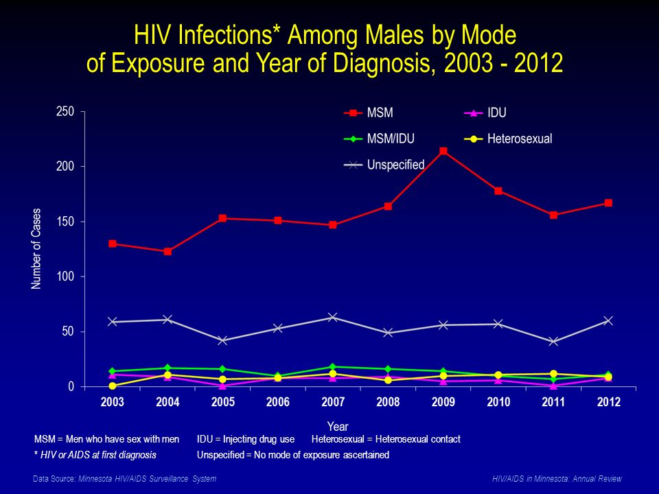 Data Source: Minnesota HIV/AIDS Surveillance System HIV/AIDS in Minnesota: Annual Review HIV Infections* Among Males by Mode of Exposure and Year of Diagnosis, 2003 - 2012 MSM = Men who have sex with men IDU = Injecting drug use Heterosexual = Heterosexual contact * HIV or AIDS at first diagnosis Unspecified = No mode of exposure ascertained