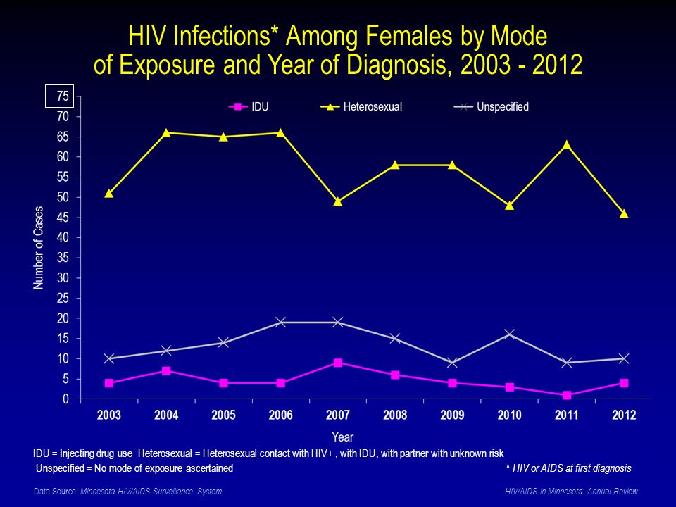 Data Source: Minnesota HIV/AIDS Surveillance System HIV/AIDS in Minnesota: Annual Review HIV Infections* Among Females by Mode of Exposure and Year of Diagnosis, 2003 - 2012 IDU = Injecting drug use Heterosexual = Heterosexual contact with HIV+, with IDU, with partner with unknown risk Unspecified = No mode of exposure ascertained* HIV or AIDS at first diagnosis