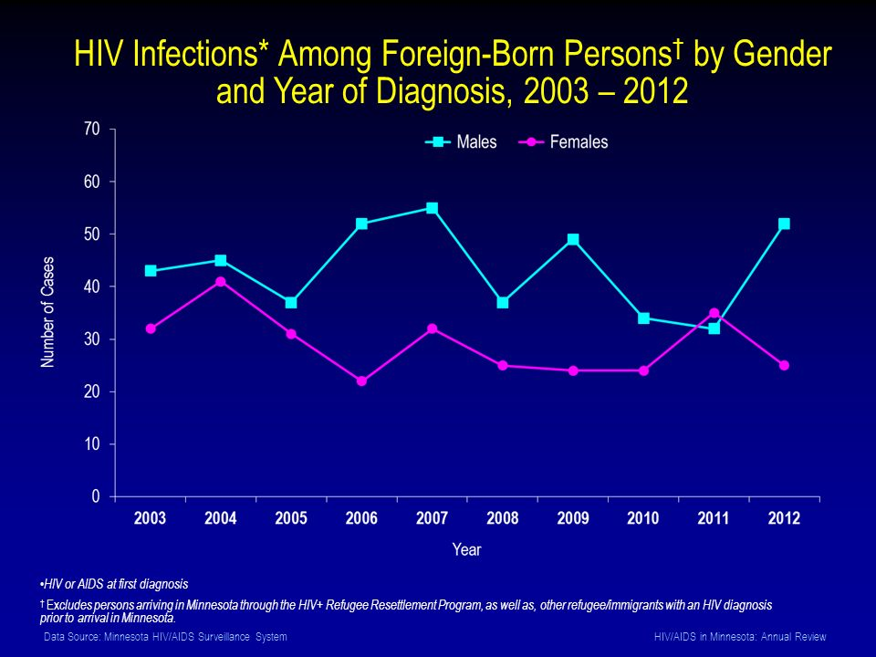 Data Source: Minnesota HIV/AIDS Surveillance System HIV/AIDS in Minnesota: Annual Review HIV Infections* Among Foreign-Born Persons by Gender and Year of Diagnosis, 2003 – 2012 HIV or AIDS at first diagnosis Ex cludes persons arriving in Minnesota through the HIV+ Refugee Resettlement Program, as well as, other refugee/immigrants with an HIV diagnosis prior to arrival in Minnesota.