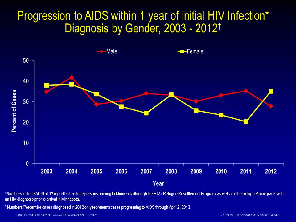Data Source: Minnesota HIV/AIDS Surveillance System HIV/AIDS in Minnesota: Annual Review Progression to AIDS within 1 year of initial HIV Infection* Diagnosis by Gender, 2003 - 2012 *Numbers include AIDS at 1 st report but exclude persons arriving to Minnesota through the HIV+ Refugee Resettlement Program, as well as other refugee/immigrants with an HIV diagnosis prior to arrival in Minnesota.