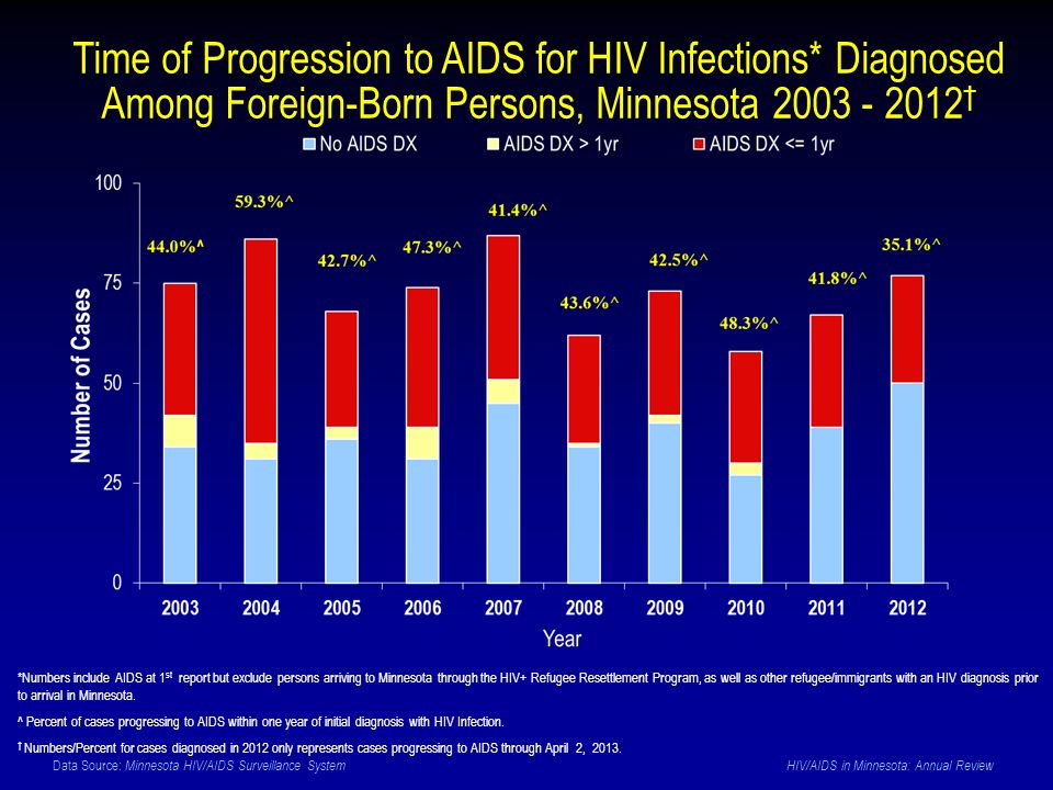 Data Source: Minnesota HIV/AIDS Surveillance System HIV/AIDS in Minnesota: Annual Review Time of Progression to AIDS for HIV Infections* Diagnosed Among Foreign-Born Persons, Minnesota 2003 - 2012 *Numbers include AIDS at 1 st report but exclude persons arriving to Minnesota through the HIV+ Refugee Resettlement Program, as well as other refugee/immigrants with an HIV diagnosis prior to arrival in Minnesota.