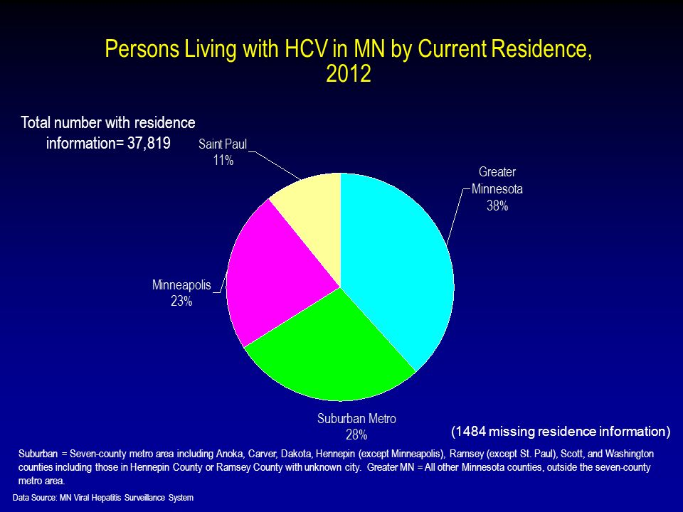 Persons Living with HCV in MN by Current Residence, 2012 Suburban = Seven-county metro area including Anoka, Carver, Dakota, Hennepin (except Minneapolis), Ramsey (except St.