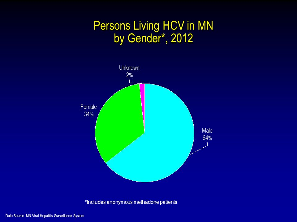 *Includes anonymous methadone patients Persons Living HCV in MN by Gender*, 2012 Data Source: MN Viral Hepatitis Surveillance System