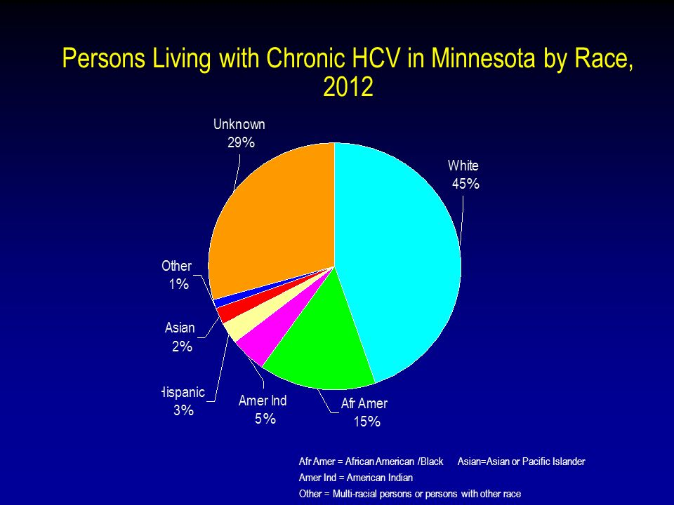Persons Living with Chronic HCV in Minnesota by Race, 2012 Afr Amer = African American /Black Asian=Asian or Pacific Islander Amer Ind = American Indian Other = Multi-racial persons or persons with other race