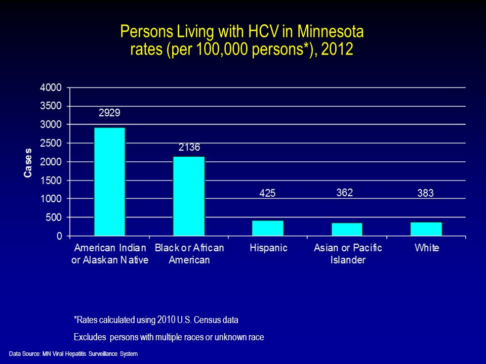 Persons Living with HCV in Minnesota rates (per 100,000 persons*), 2012 *Rates calculated using 2010 U.S.