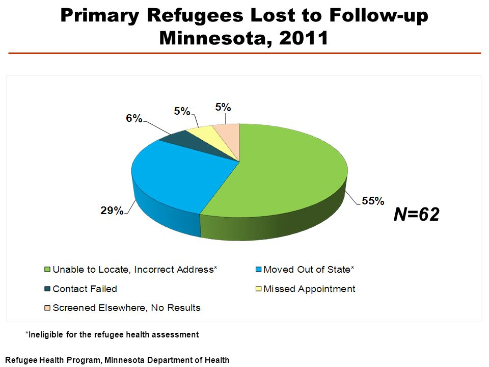 Primary Refugees Lost to Follow-up Minnesota, 2011 Refugee Health Program, Minnesota Department of Health *Ineligible for the refugee health assessment N=62