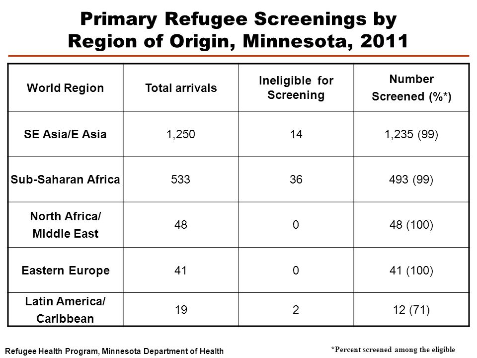 Primary Refugee Screenings by Region of Origin, Minnesota, 2011 World RegionTotal arrivals Ineligible for Screening Number Screened (%*) SE Asia/E Asia1,250141,235 (99) Sub-Saharan Africa53336493 (99) North Africa/ Middle East 48048 (100) Eastern Europe41041 (100) Latin America/ Caribbean 19212 (71) Refugee Health Program, Minnesota Department of Health *Percent screened among the eligible