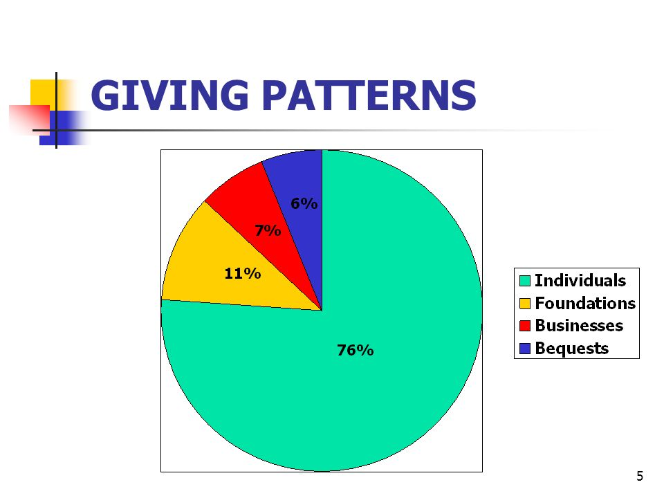5 GIVING PATTERNS
