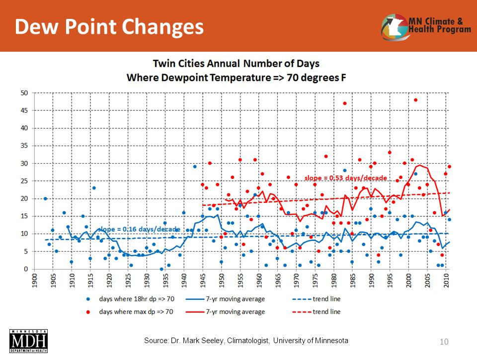Dew Point Changes 10 Source: Dr. Mark Seeley, Climatologist, University of Minnesota