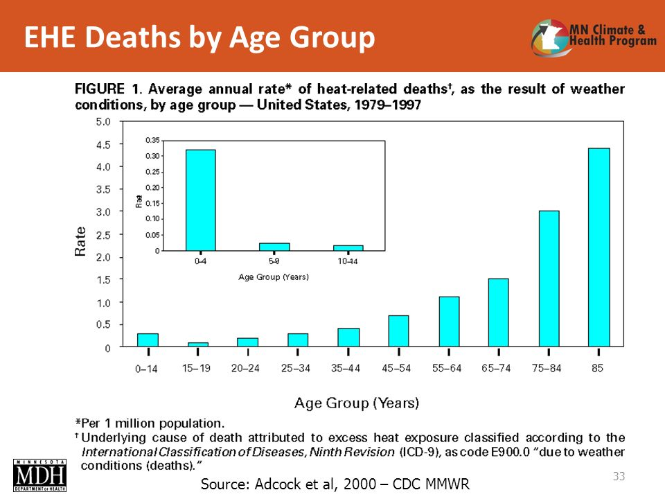 EHE Deaths by Age Group 33 Source: Adcock et al, 2000 – CDC MMWR