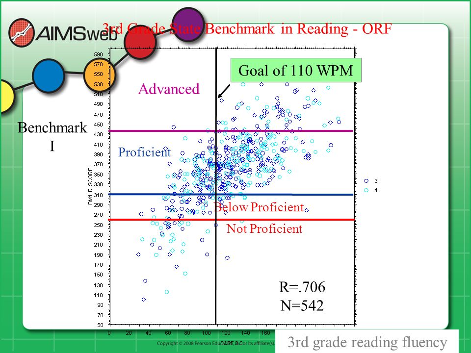 R=.706 N=542 Not Proficient Below Proficient Proficient Advanced 3rd Grade State Benchmark in Reading - ORF Benchmark I Goal of 110 WPM 3rd grade reading fluency