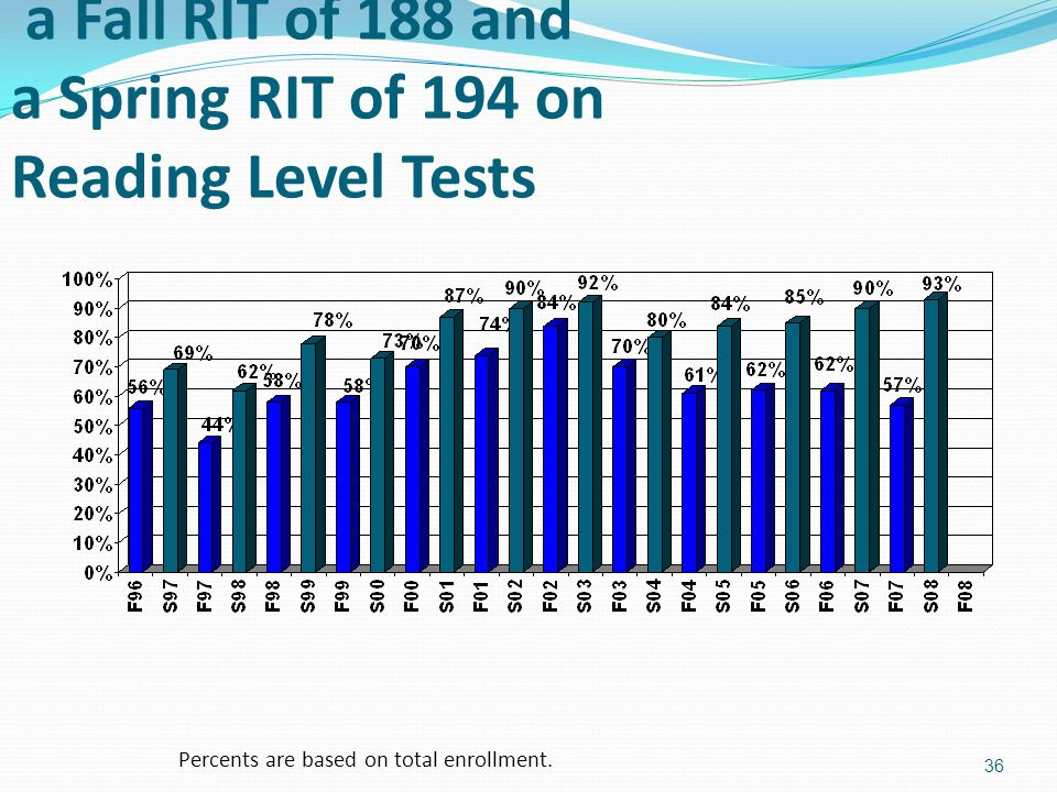 Percent of Third Graders Reaching a Fall RIT of 188 and a Spring RIT of 194 on Reading Level Tests 36 Percents are based on total enrollment.