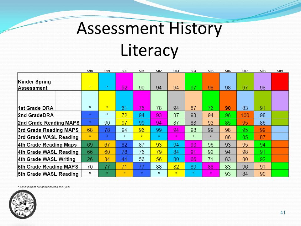 Assessment History Literacy S98S99S00S01S02S03S04S05S06S07S08S09 Kinder Spring Assessment**929094 9798 9798 1st Grade DRA **617578948776908391 2nd GradeDRA **7294938793949610098 2nd Grade Reading MAPS*90979994878893859586 3rd Grade Reading MAPS6878949699949899989599 3rd Grade WASL Reading********868587 4th Grade Reading Maps6967828793949396939594 4th Grade WASL Reading6660787679849192949891 4th Grade WASL Writing26344456 806671838092 5th Grade Reading MAPS7077717788828988839691 5th Grade WASL Reading********938490 * Assessment not administered this year 41