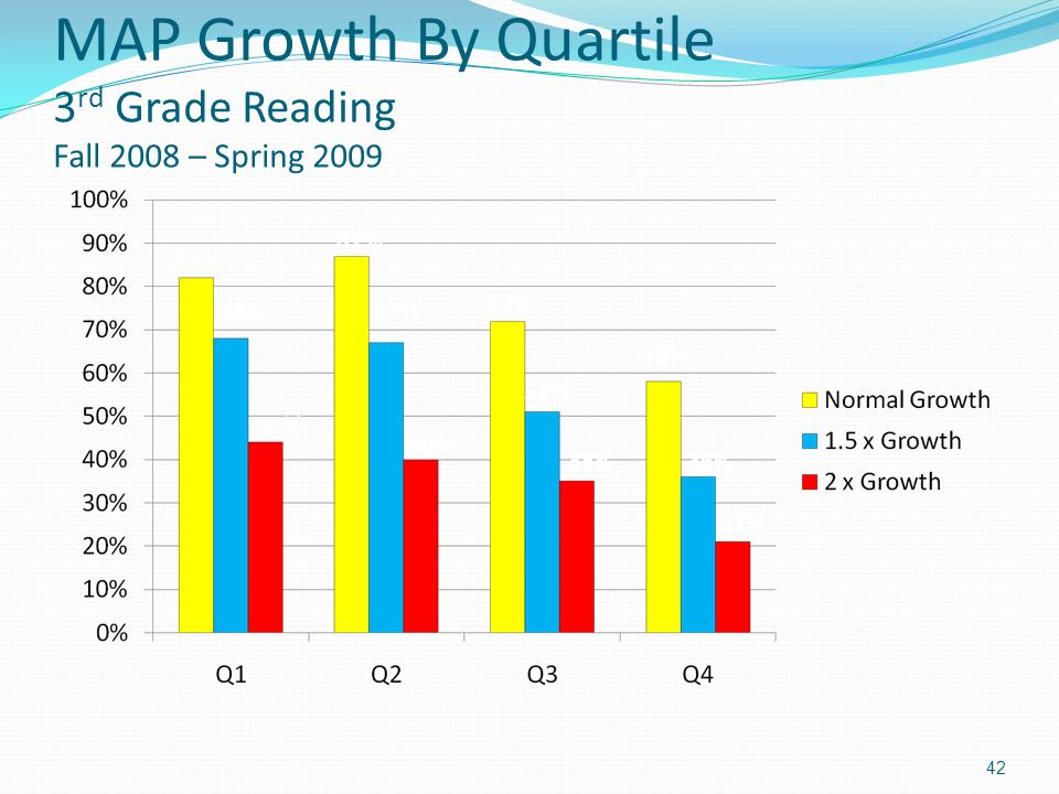 MAP Growth By Quartile 3 rd Grade Reading Fall 2008 – Spring 2009 42