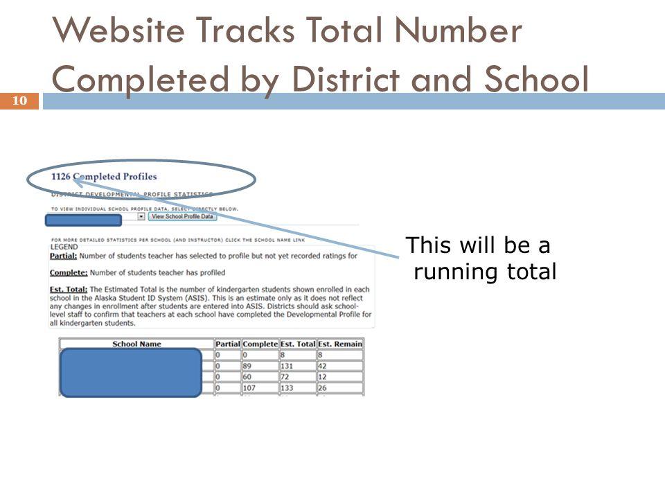 Website Tracks Total Number Completed by District and School 10 This will be a running total