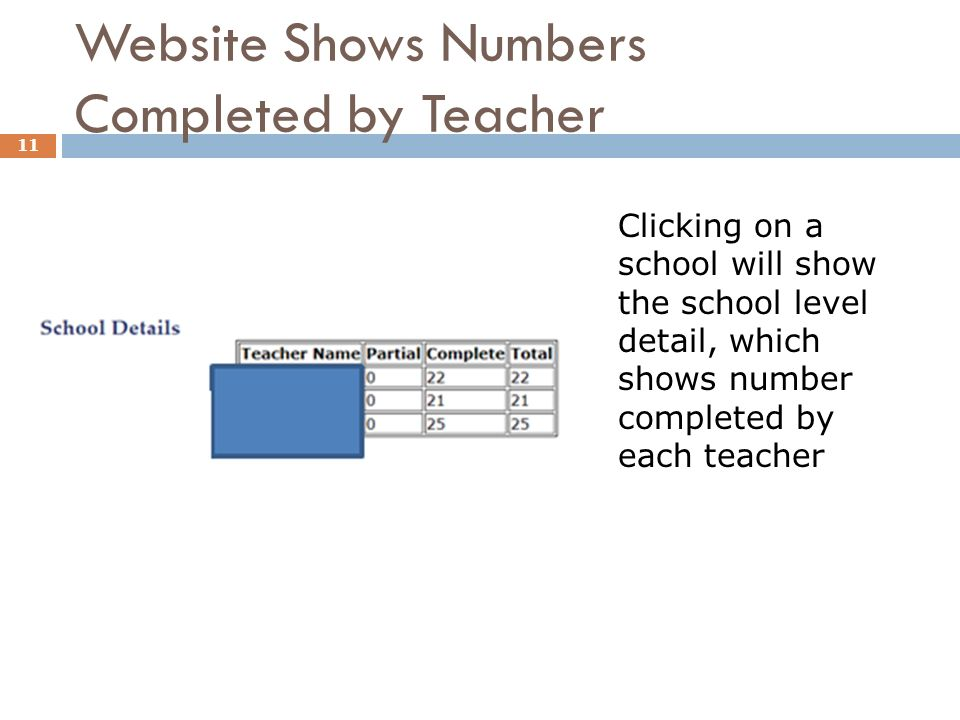 Website Shows Numbers Completed by Teacher 11 Clicking on a school will show the school level detail, which shows number completed by each teacher