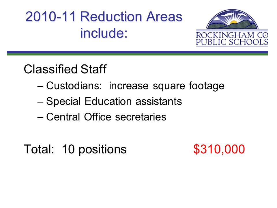2010-11 Reduction Areas include: Classified Staff –Custodians: increase square footage –Special Education assistants –Central Office secretaries Total: 10 positions$310,000