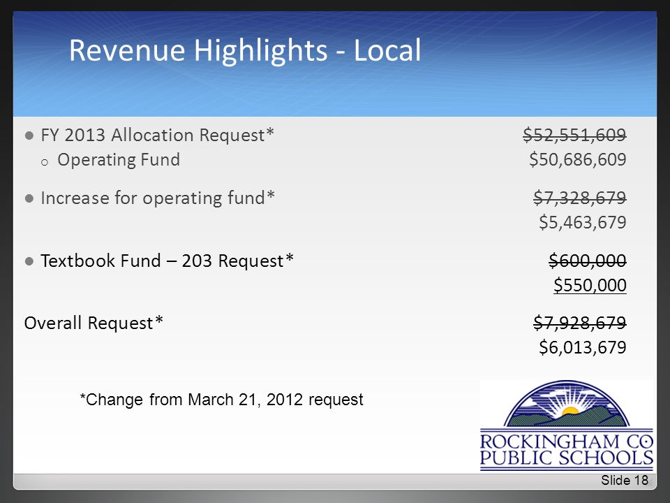 Revenue Highlights - Local FY 2013 Allocation Request*$52,551,609 o Operating Fund$50,686,609 Increase for operating fund*$7,328,679 $5,463,679 Textbook Fund – 203 Request*$600,000 $550,000 Overall Request*$7,928,679 $6,013,679 *Change from March 21, 2012 request Slide 18